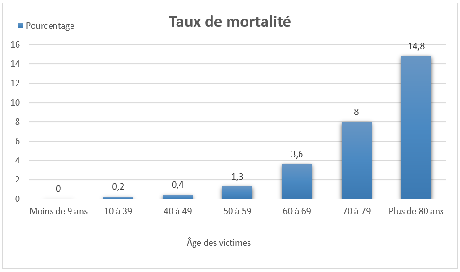 Graphique présentant les taux de mortalité de la maladie à Coronavirus 2019 en fonction de l'âge du patient